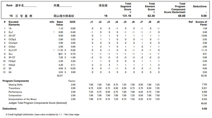 フィギュアスケートのプロトロコル(ジャッジスコア)三宅 星南が2017年~2018年 第86回全日本選手権 男子シングル フリープログラムで行った演技