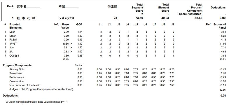 フィギュアスケートのプロトロコル(ジャッジスコア)坂本 香織が2017年~2018年 第86回全日本選手権 女子シングル ショートプログラムで行った演技