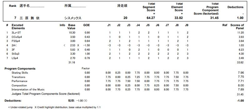 フィギュアスケートのプロトロコル(ジャッジスコア)三原 麻衣が2017年~2018年 第86回全日本選手権 女子シングル ショートプログラムで行った演技の詳細を見る