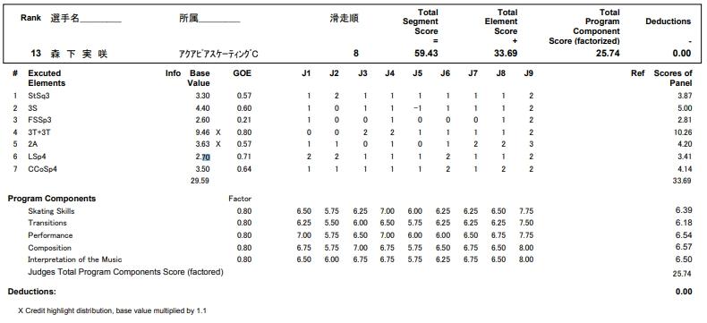 フィギュアスケートのプロトロコル(ジャッジスコア)森下 実咲が2017年~2018年 第86回全日本選手権 女子シングル ショートプログラムで行った演技の詳細を見る