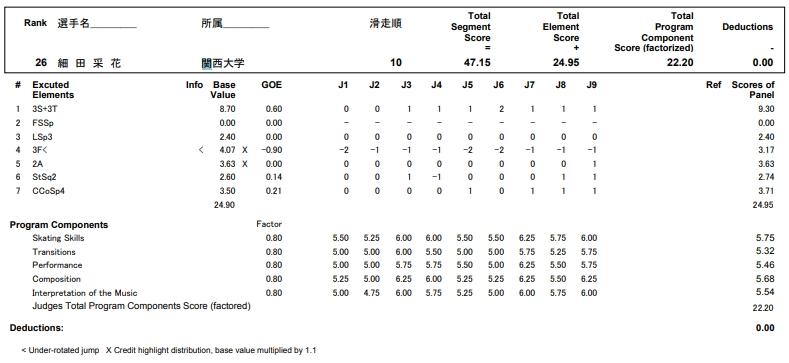 フィギュアスケートのプロトロコル(ジャッジスコア)細田 采花が2017年~2018年 第86回全日本選手権 女子シングル ショートプログラムで行った演技の詳細を見る