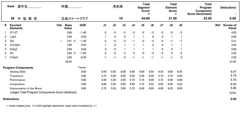 フィギュアスケートのプロトロコル(ジャッジスコア)中塩 美悠が2017年~2018年 第86回全日本選手権 女子シングル ショートプログラムで行った演技