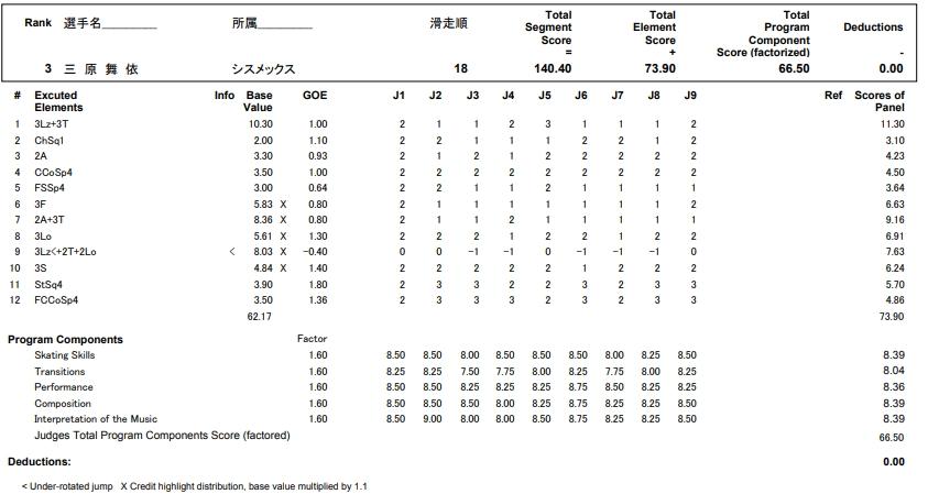 フィギュアスケートのプロトロコル(ジャッジスコア)三原 麻衣が2017年~2018年 第86回全日本選手権 女子シングル フリープログラムで行った演技の詳細を見る