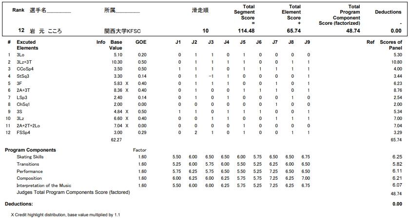 フィギュアスケートのプロトロコル(ジャッジスコア)岩元  こころが2017年~2018年 第86回全日本選手権 女子シングル フリープログラムで行った演技