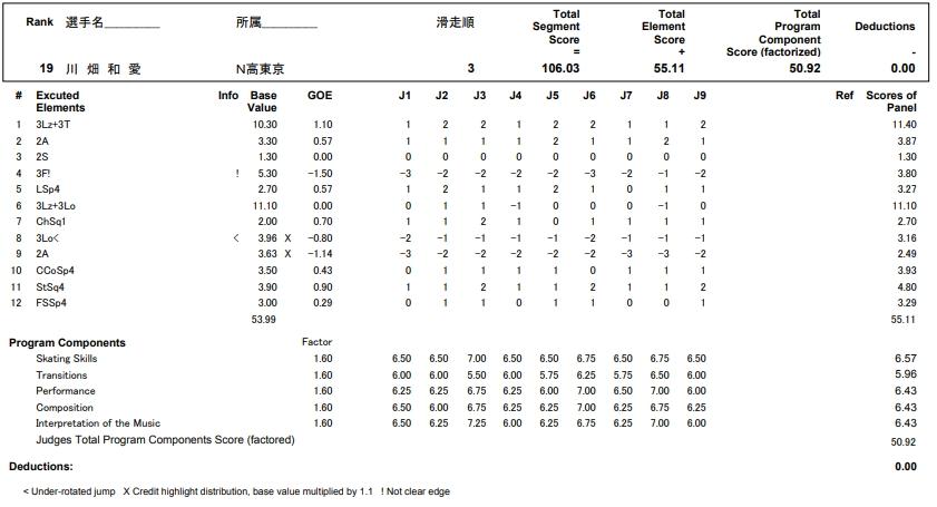 フィギュアスケートのプロトロコル(ジャッジスコア)川畑 和愛が2017年~2018年 第86回全日本選手権 女子シングル フリープログラムで行った演技