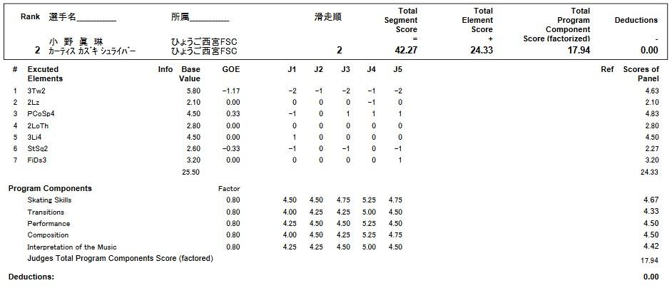フィギュアスケートのプロトロコル(ジャッジスコア)小野 眞琳 & カーティス・カズキ・シュライバー組が2017年~2018年 第86回全日本ジュニア選手権 ペア ショートプログラムで行った演技