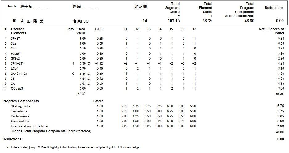 フィギュアスケートのプロトロコル(ジャッジスコア)吉田 陽菜が2017年~2018年 第86回全日本ジュニア選手権 女子シングル フリープログラムで行った演技
