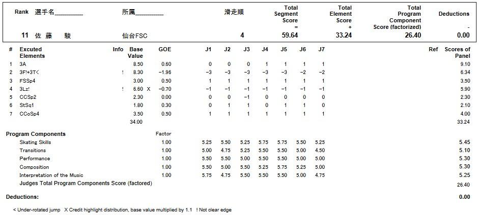 フィギュアスケートのプロトロコル(ジャッジスコア)佐藤 駿が2017年~2018年 第86回全日本ジュニア選手権 男子シングル ショートプログラムで行った演技