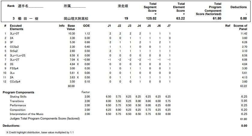 フィギュアスケートのプロトロコル(ジャッジスコア)櫛田 一樹が2017年~2018年 第86回全日本ジュニア選手権 男子シングル フリープログラムで行った演技