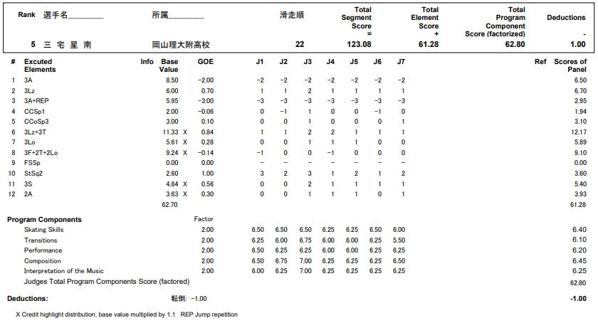 フィギュアスケートのプロトロコル(ジャッジスコア)三宅 星南が2017年~2018年 第86回全日本ジュニア選手権 男子シングル フリープログラムで行った演技