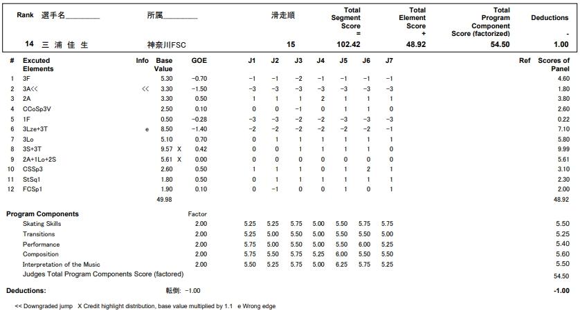 フィギュアスケートのプロトロコル(ジャッジスコア)三浦 佳生が2017年~2018年 第86回全日本ジュニア選手権 男子シングル フリープログラムで行った演技