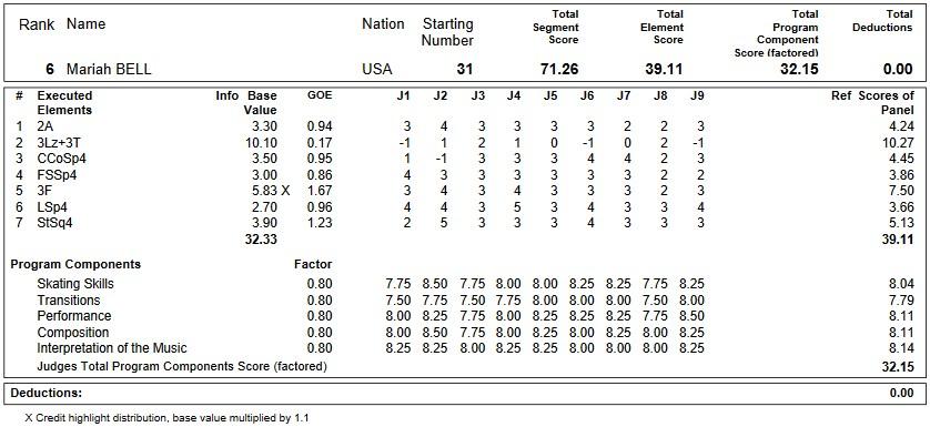 フィギュアスケートのプロトロコル(ジャッジスコア)マライア・ベルが2018年~2019年 2019世界選手権 女子シングル ショートプログラムで行った演技