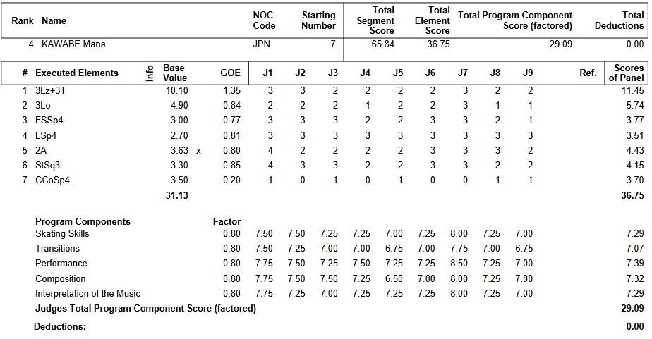 フィギュアスケートのプロトロコル(ジャッジスコア)河辺 愛菜が2019年~2020年 ユースオリンピック2020 女子シングル ショートプログラムで行った演技