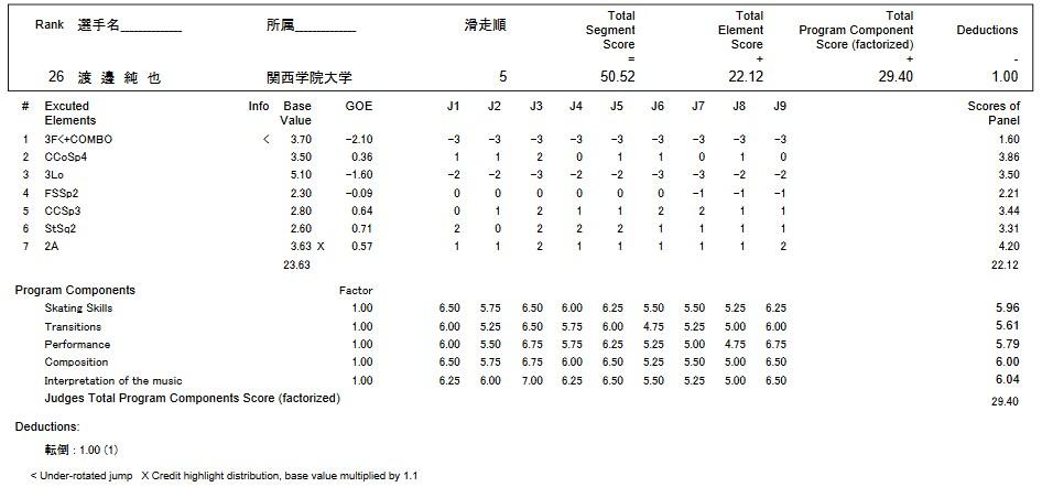 フィギュアスケートのプロトロコル(ジャッジスコア)渡邊 純也が2016年~2017年 第85回全日本選手権 男子シングル ショートプログラムで行った演技