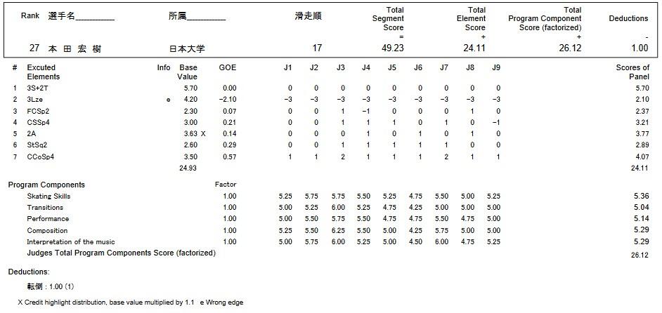 フィギュアスケートのプロトロコル(ジャッジスコア)本田 宏樹が2016年~2017年 第85回全日本選手権 男子シングル ショートプログラムで行った演技の詳細を見る