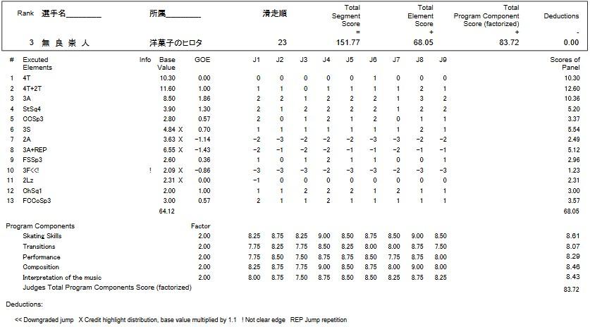 フィギュアスケートのプロトロコル(ジャッジスコア)無良 崇人が2016年~2017年 第85回全日本選手権 男子シングル フリープログラムで行った演技