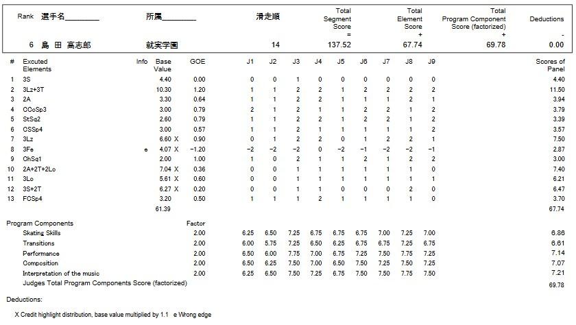 フィギュアスケートのプロトロコル(ジャッジスコア)島田 高志郎が2016年~2017年 第85回全日本選手権 男子シングル フリープログラムで行った演技