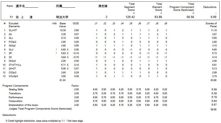 フィギュアスケートのプロトロコル(ジャッジスコア)佐上 凌が2016年~2017年 第85回全日本選手権 男子シングル フリープログラムで行った演技