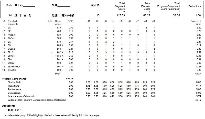 フィギュアスケートのプロトロコル(ジャッジスコア)須本 光希が2016年~2017年 第85回全日本選手権 男子シングル フリープログラムで行った演技