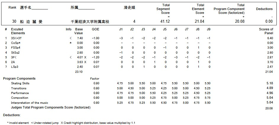 フィギュアスケートのプロトロコル(ジャッジスコア)船迫 麗愛が2016年~2017年 第85回全日本選手権 女子シングル ショートプログラムで行った演技の詳細を見る