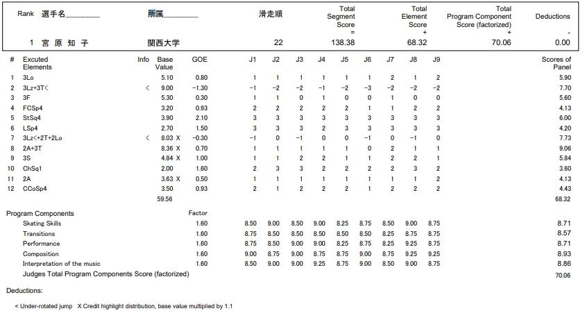 フィギュアスケートのプロトロコル(ジャッジスコア)宮原 知子が2016年~2017年 第85回全日本選手権 女子シングル フリープログラムで行った演技