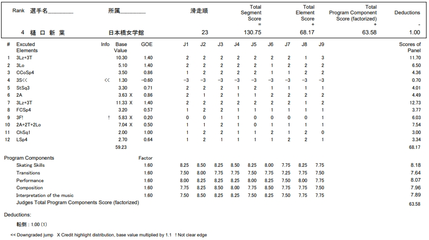 フィギュアスケートのプロトロコル(ジャッジスコア)樋口 新葉が2016年~2017年 第85回全日本選手権 女子シングル フリープログラムで行った演技