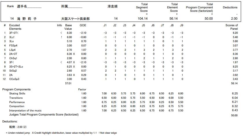 フィギュアスケートのプロトロコル(ジャッジスコア)滝野 莉子が2016年~2017年 第85回全日本選手権 女子シングル フリープログラムで行った演技