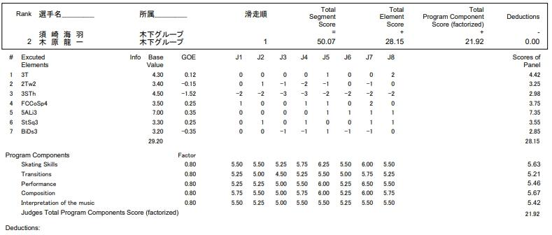 フィギュアスケートのプロトロコル(ジャッジスコア)須崎 海羽 & 木原 龍一組が2016年~2017年 第85回全日本選手権 ペア ショートプログラムで行った演技