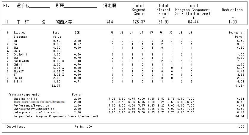 フィギュアスケートのプロトロコル(ジャッジスコア)中村 優が2015年~2016年 第84回全日本選手権 男子シングル フリープログラムで行った演技