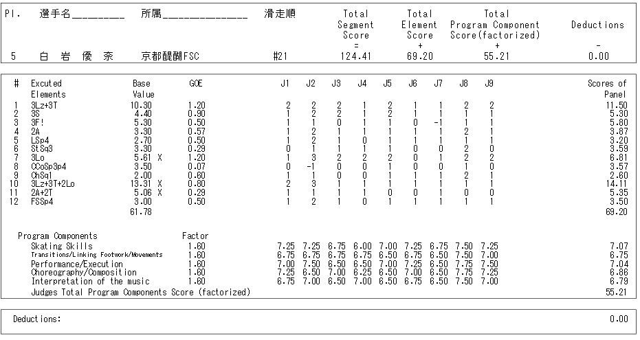 フィギュアスケートのプロトロコル(ジャッジスコア)白岩 優奈が2015年~2016年 第84回全日本選手権 女子シングル フリープログラムで行った演技
