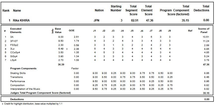 フィギュアスケートのプロトロコル(ジャッジスコア)紀平 梨花が2018年~2019年 グランプリファイナル2018 女子シングル ショートプログラムで行った演技