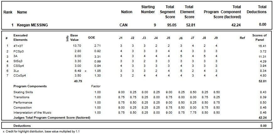 フィギュアスケートのプロトロコル(ジャッジスコア)キーガン・メッシングが2018年~2019年 2018グランプリスケートカナダ 男子シングル ショートプログラムで行った演技の詳細を見る