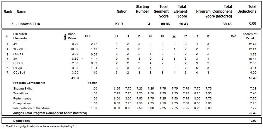 フィギュアスケートのプロトロコル(ジャッジスコア)チャ・ジュナンが2018年~2019年 2018グランプリスケートカナダ 男子シングル ショートプログラムで行った演技