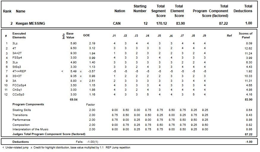 フィギュアスケートのプロトロコル(ジャッジスコア)キーガン・メッシングが2018年~2019年 2018グランプリスケートカナダ 男子シングル フリープログラムで行った演技の詳細を見る