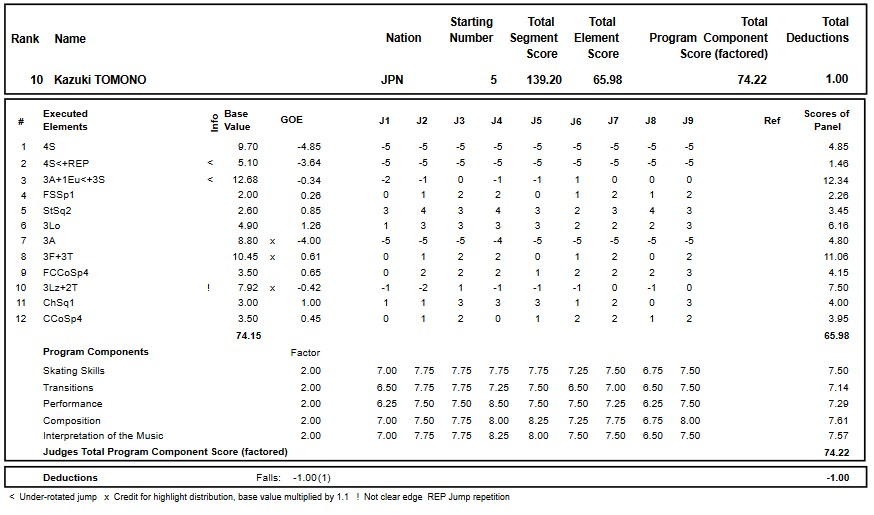 フィギュアスケートのプロトロコル(ジャッジスコア)友野 一希が2018年~2019年 2018グランプリスケートカナダ 男子シングル フリープログラムで行った演技