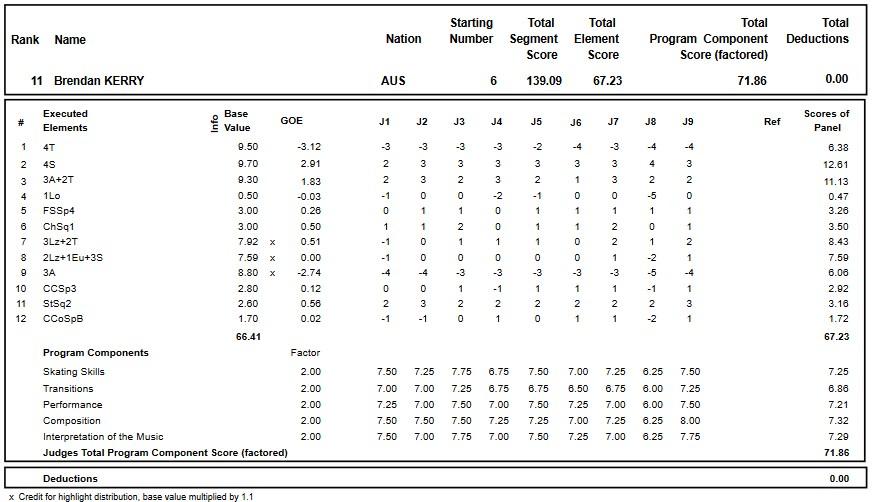 フィギュアスケートのプロトロコル(ジャッジスコア)ブレンダン・ケリーが2018年~2019年 2018グランプリスケートカナダ 男子シングル フリープログラムで行った演技