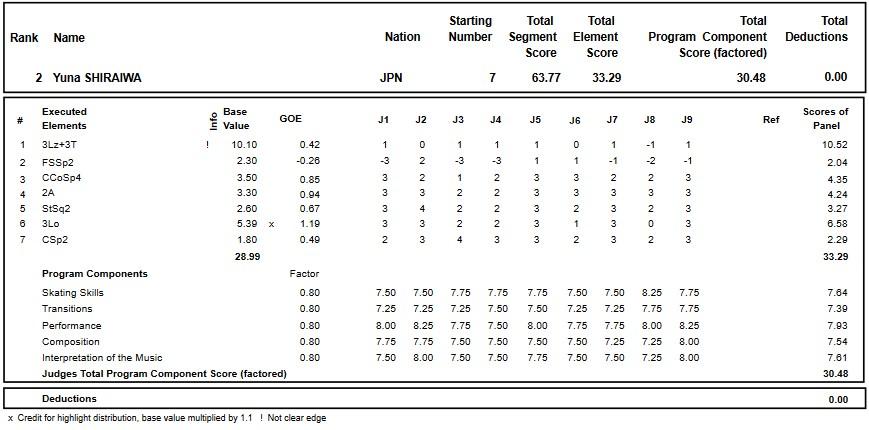 フィギュアスケートのプロトロコル(ジャッジスコア)白岩 優奈が2018年~2019年 グランプリオブフィギュアスケートヘルシンキ2018 女子シングル ショートプログラムで行った演技