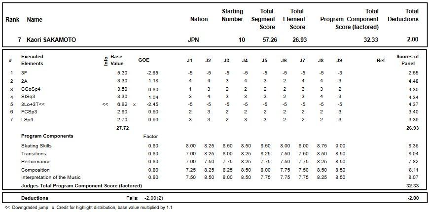 フィギュアスケートのプロトロコル(ジャッジスコア)坂本 香織が2018年~2019年 グランプリオブフィギュアスケートヘルシンキ2018 女子シングル ショートプログラムで行った演技の詳細を見る