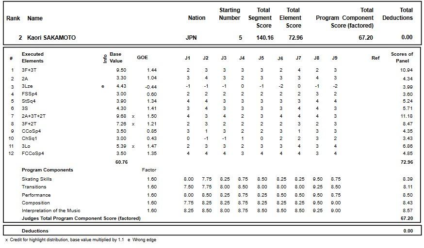 フィギュアスケートのプロトロコル(ジャッジスコア)坂本 香織が2018年~2019年 グランプリオブフィギュアスケートヘルシンキ2018 女子シングル フリープログラムで行った演技の詳細を見る