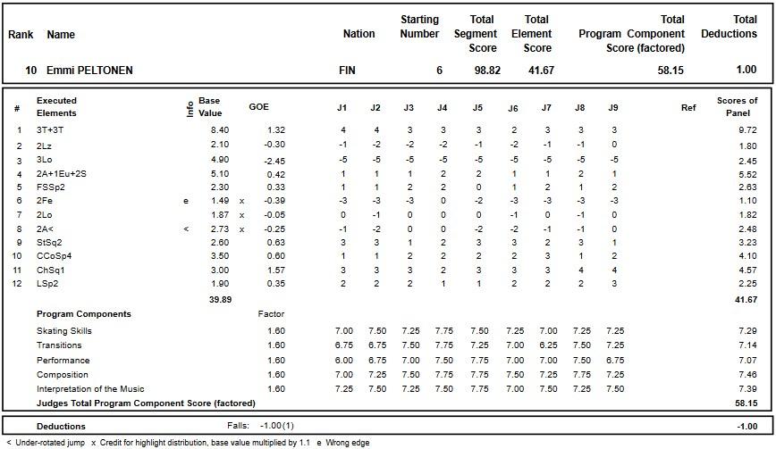 フィギュアスケートのプロトロコル(ジャッジスコア)エミー・ペルトネンが2018年~2019年 グランプリオブフィギュアスケートヘルシンキ2018 女子シングル フリープログラムで行った演技の詳細を見る