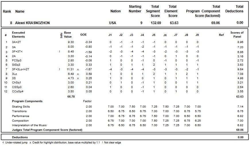 フィギュアスケートのプロトロコル(ジャッジスコア)アレクセイ・クラスノジョンが2018年~2019年 グランプリロステレコム杯 男子シングル フリープログラムで行った演技
