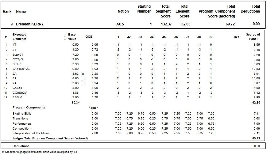 フィギュアスケートのプロトロコル(ジャッジスコア)ブレンダン・ケリーが2018年~2019年 グランプリロステレコム杯 男子シングル フリープログラムで行った演技