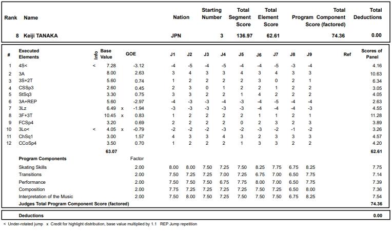 フィギュアスケートのプロトロコル(ジャッジスコア)田中 刑事が2018年~2019年 2018グランプリフランス杯 男子シングル フリープログラムで行った演技
