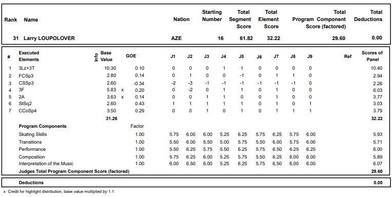 フィギュアスケートのプロトロコル(ジャッジスコア)ラリー・ルーポラヴァーが2017年~2018年 2018世界選手権 男子シングル ショートプログラムで行った演技
