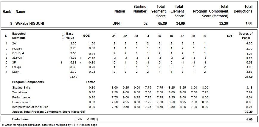 フィギュアスケートのプロトロコル(ジャッジスコア)樋口 新葉が2017年~2018年 2018世界選手権 女子シングル ショートプログラムで行った演技の詳細を見る