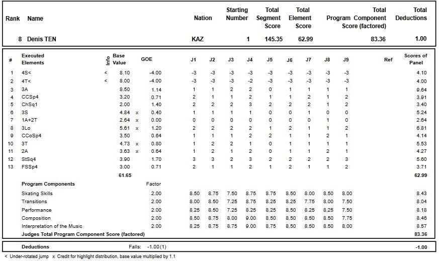 フィギュアスケートのプロトロコル(ジャッジスコア)デニス・テンが2017年~2018年 2017グランプリロステレコム杯 男子シングル フリープログラムで行った演技