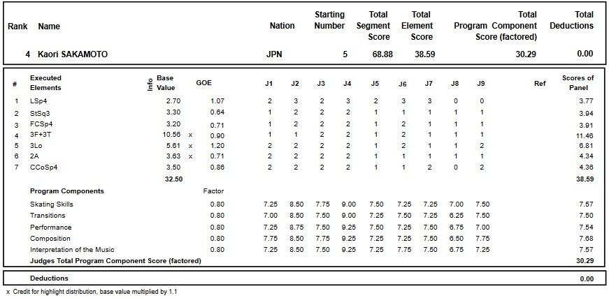 フィギュアスケートのプロトロコル(ジャッジスコア)坂本 香織が2017年~2018年 2017グランプリロステレコム杯 女子シングル ショートプログラムで行った演技の詳細を見る