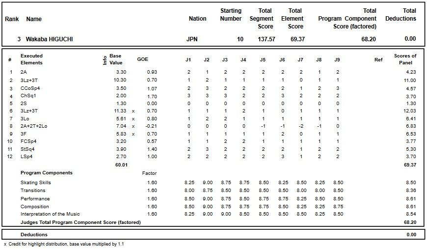 フィギュアスケートのプロトロコル(ジャッジスコア)樋口 新葉が2017年~2018年 2017グランプリロステレコム杯 女子シングル フリープログラムで行った演技の詳細を見る