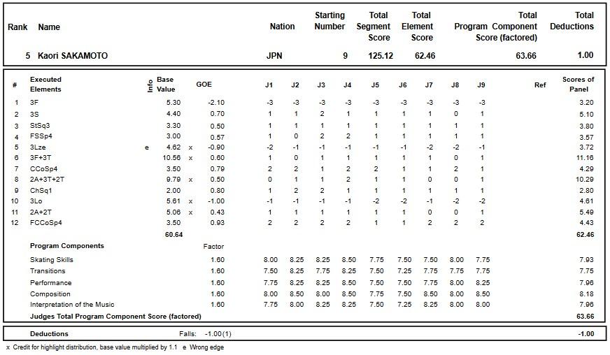 フィギュアスケートのプロトロコル(ジャッジスコア)坂本 香織が2017年~2018年 2017グランプリロステレコム杯 女子シングル フリープログラムで行った演技の詳細を見る