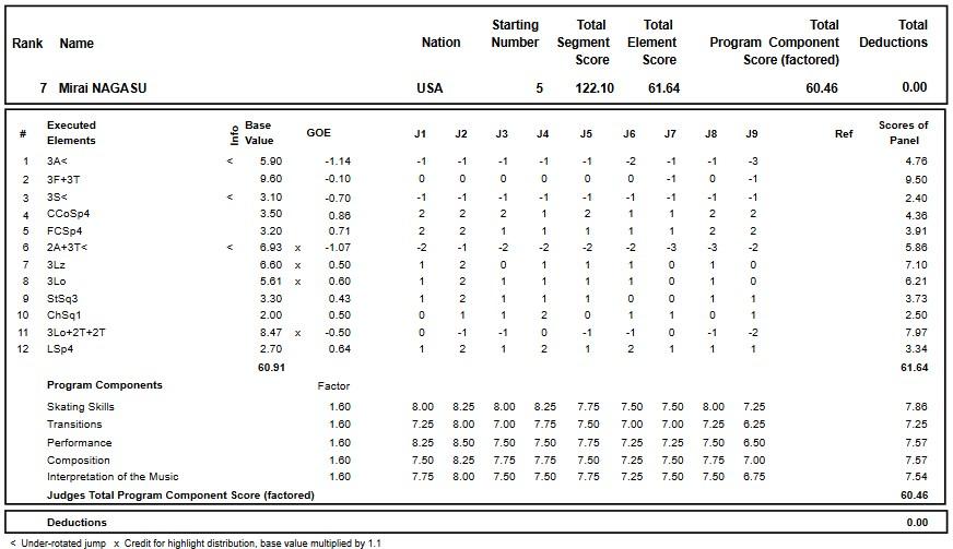 フィギュアスケートのプロトロコル(ジャッジスコア)長洲 未来が2017年~2018年 2017グランプリロステレコム杯 女子シングル フリープログラムで行った演技